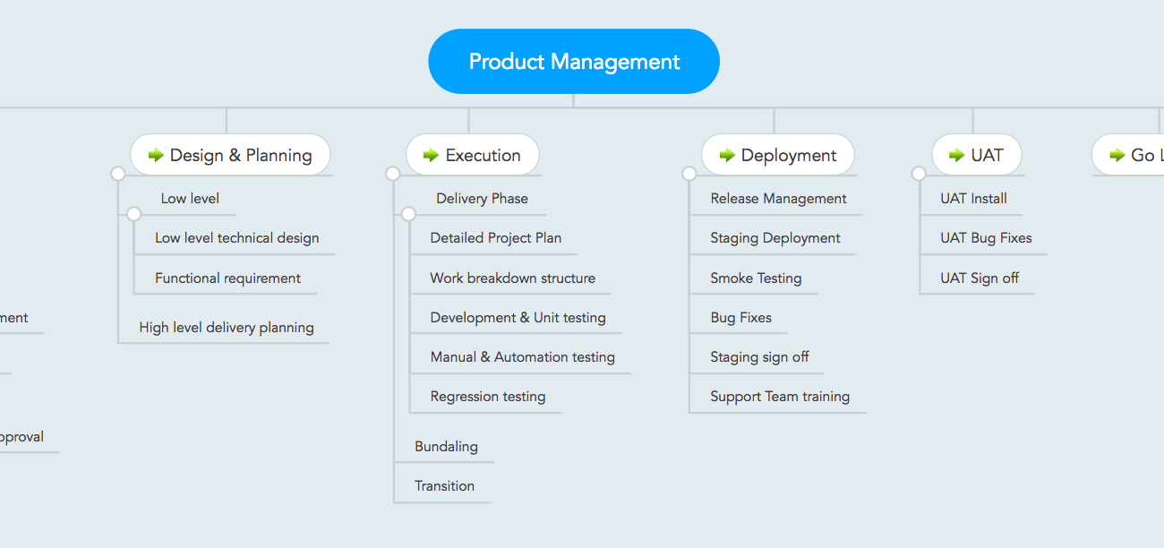 EcobSoft-Projects-Product-Management-Lifecycle