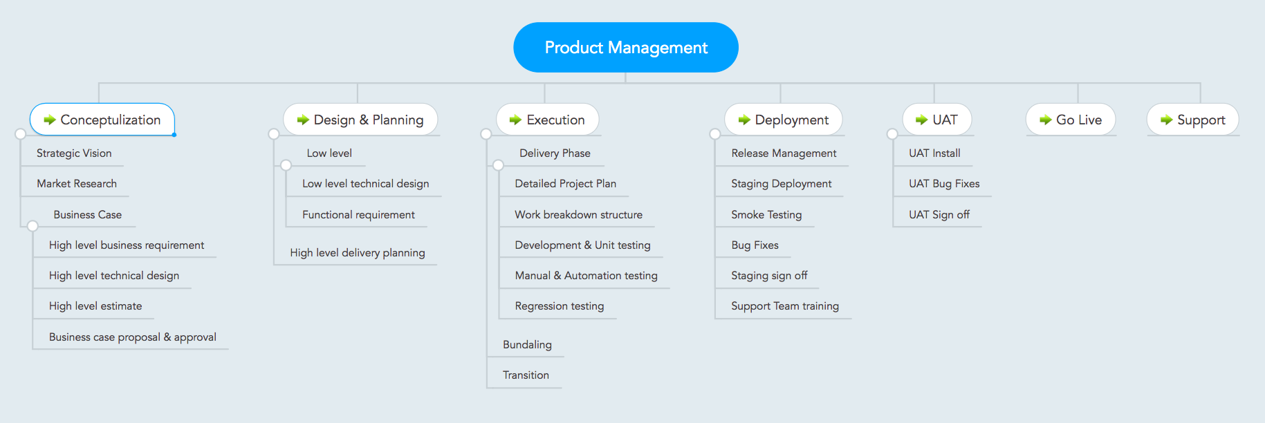 EcobSoft-Product-Management-Lifecycle